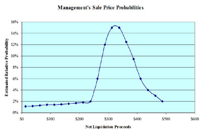Fair value of stock options for private company